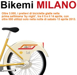 Bikemi Milano bike sharing