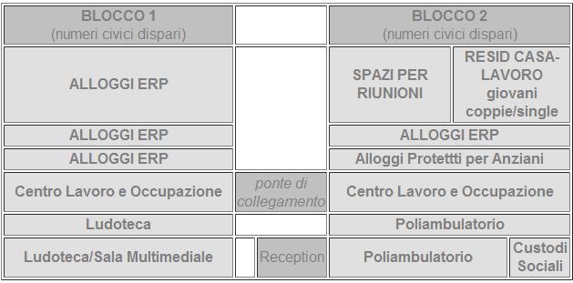 Ponte Lambro Milano, Renzo Piano  - schema degli spazi interni con la loro destinazione